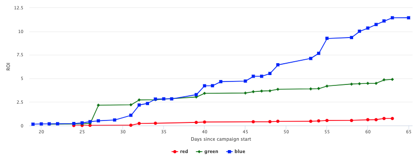 These results show the difference between ROI from AI-generate mailing lists and traditionally segmented lists.