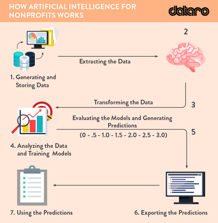 Artificial intelligence works by studying your nonprofit's data for trends and translating them into actual predictions.