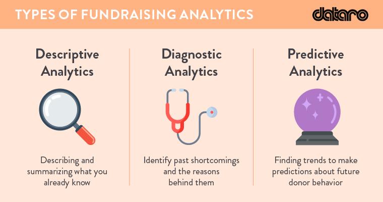 Fundraising analytics fall into 3 core categories - descriptive, diagnostic, and predictive.