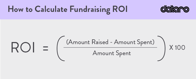 Use the fundraising ROI formula (revenue minus costs divided by costs) to determine your fundraising efficiency.
