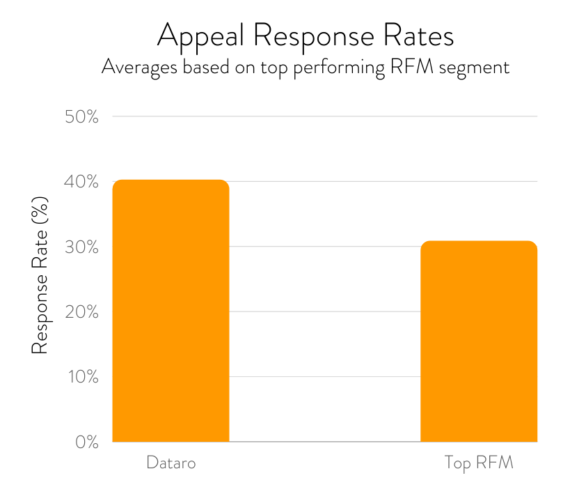 This graph compares the performance of traditional RFM donor segmentation against more modern AI methods.